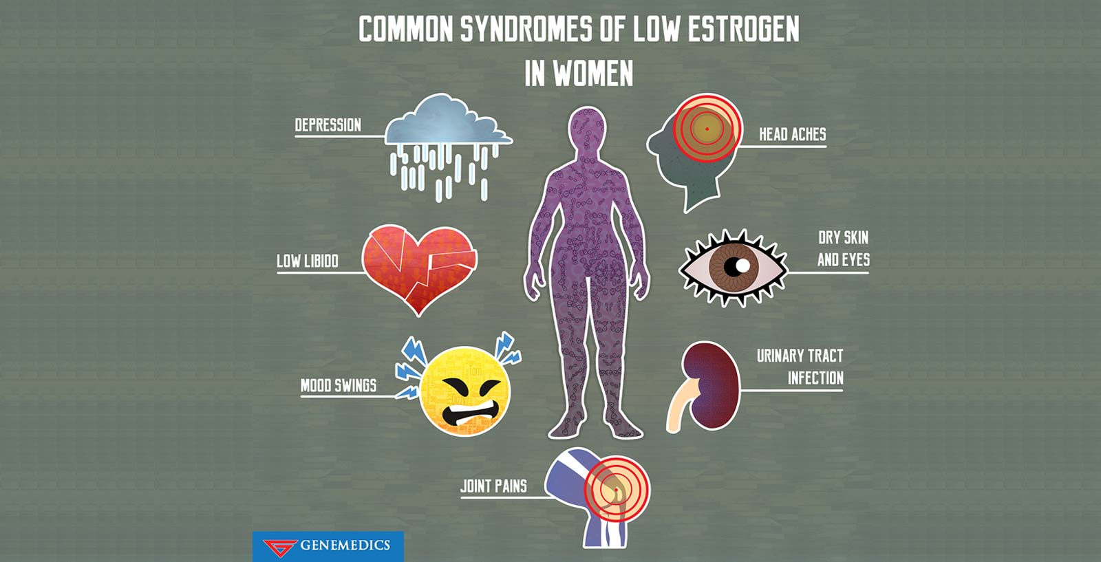 Common Syndromes Of Low Estrogen In Women